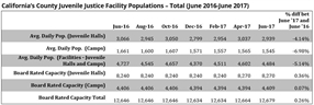 California's Local Juvenile Facility Populations Continue to Decline in 2017