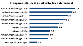 Who Are Police Killing?