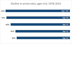Preteen crime is disappearing from California