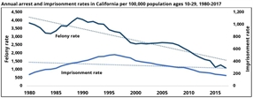 High Rates of Incarceration Not Linked to Less Crime