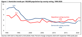 Crime trends and violence worse in California's Republican-voting counties than Democratic-voting counties