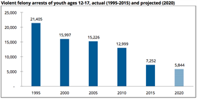 New Report: Violent Crime Arrests of Youth in California Expected to Decline Through 2020