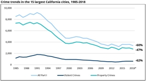 New Fact Sheet: Urban Crime Declines During California's Justice Reform Era (2010-2018)
