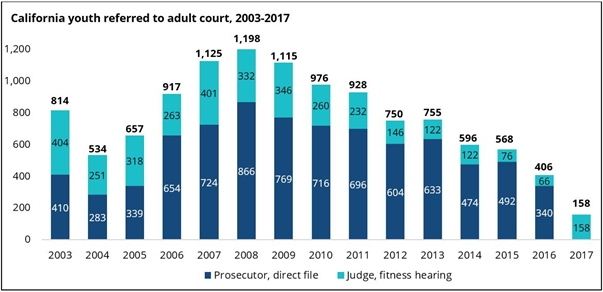 Direct File of Youth to Adult Court: Gone and Unlamented as Youth Arrests Fall to All-time Low in 2017