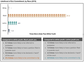 New Fact Sheet: DJJ Realignment Must Address Racial Justice as Youth of Color Are Harmed Most by the Justice System