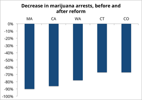 Reforming marijuana laws: Which approach best reduces the harms of criminalization?