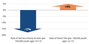 New Report: The Prosecution of Youth as Adults in California