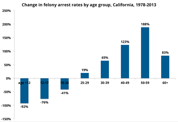 New Report on Crime Decline Repeats Old Myths