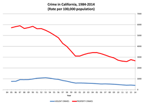 California crime keeps going down in 2014