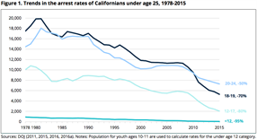 Fact Sheet: California's Youth and Young Adult Arrest Rates Continue a Historic Decline