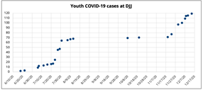 Report Update: COVID-19 Cases Surging in CA Youth Prisons