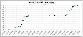 CJCJ Warns of COVID-19 Outbreak at DJJ, and More
