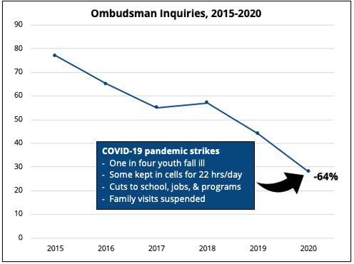 Youth Filed Fewer Complaints Amid the Pandemic. Is DJJ's Grievance Process Broken?