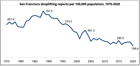 The New York Times fabricates a nonexistent shoplifting wave in San Francisco, then wrongly blames it on criminal justice reforms and the city's supposed soft-on-crime image