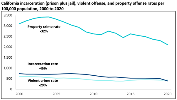 California's Crime Rate Falls to a Record Low in 2020, High Reliance on Incarceration not Linked to Lower Crime