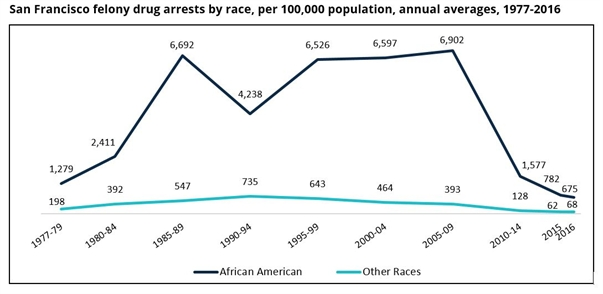 New Fact Sheet: Racial Disparities Persist Amid Large Drug Arrest Declines in San Francisco