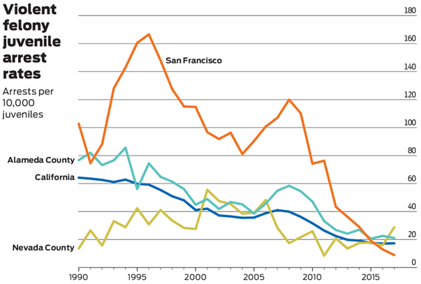 Vanishing Violence: Tracking California's remarkable collapse in youth crime