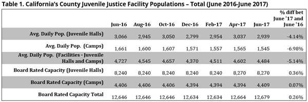 California's County Juvenile Justice Facility Populations