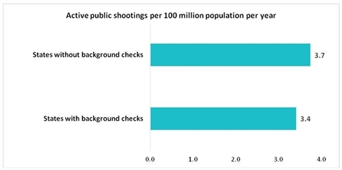 Does Anyone Have a Solution to Gun Violence? — Center on ...