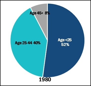 Figure 3. Percent of new prison admissions by age group, 1980
