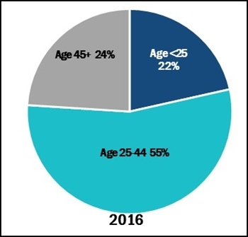 Figure 3. Percent of new prison admissions by age group, 2016