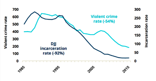 CJCJ youth crime incarceration
