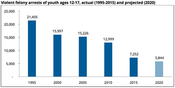 youth crime decline