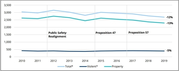 California crime rates drop by 12 percent from 2010 to 2019.