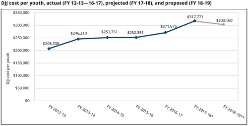 DJJ cost per youth, actua (FY 12-13), projected (FY 17-18), and proposed (FY 18-19)