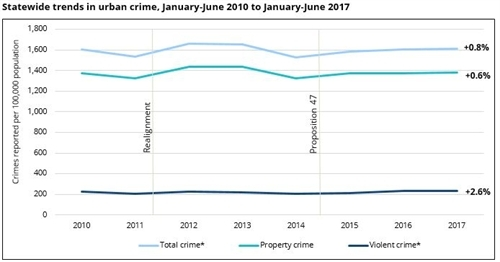 new report crime in california cities remains stable through justice reform era 2010 2017