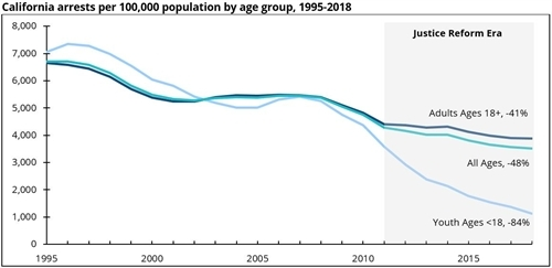 California arrests per 100,000 population by age group, 1995-2018