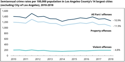 Semiannual crime rates per 100,000 population in Los Angeles County's 14 largest cities (excluding City of Los Angeles), 2010-2018