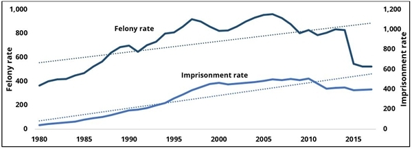 Annual arrest and imprisonment rates in California per 100,000 population ages 25-39, 1980-2017
