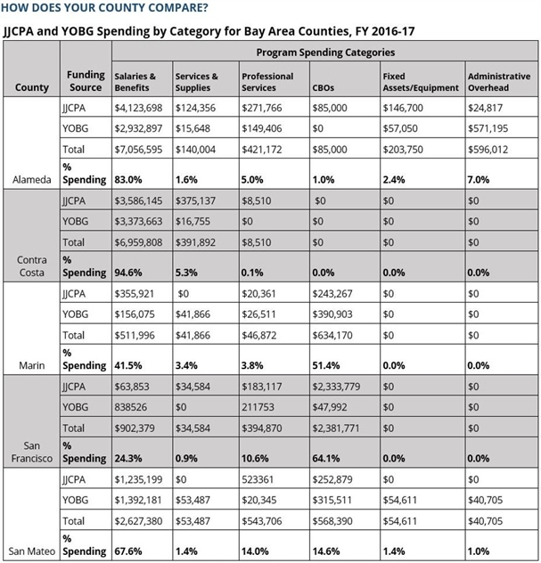 JJCPA and YOBG spending priorities vary among five Bay Area counties.
