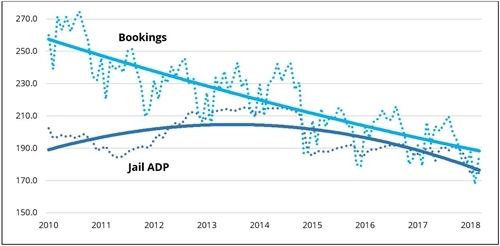 Figure 1. Monthly jail ADP and bookings per 100,000 population, 2010-18