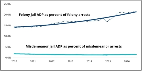 Figure 3. Jail ADP as percent of felony and misdemeanor arrests, 2010-16