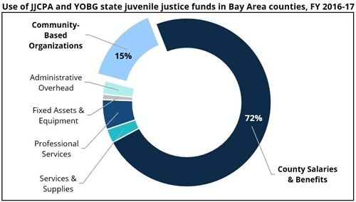 Use of JJCPA and YOBG state juvenile justice funds in Bay Area Counties, FY 2016-17