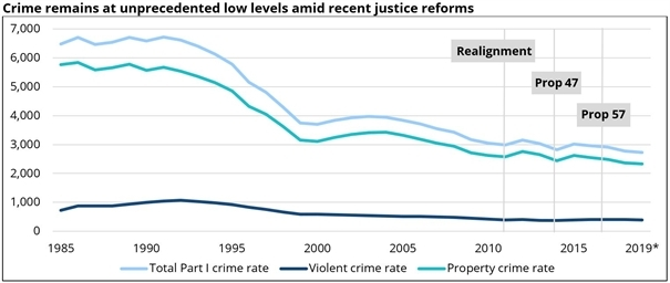 Crime remains at unprecedented low levels amid recent justice reforms