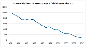 Drop in arrests of children under 12