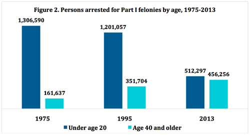 Figure 2. Persons arrested for Part I felonies by age