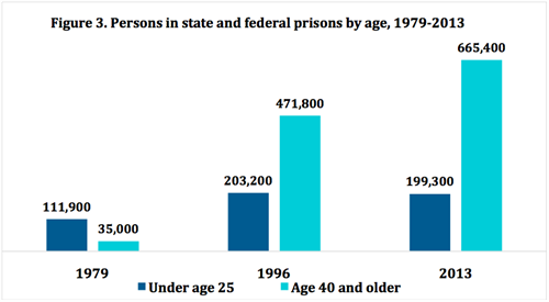 Figure 3. Persons in state and federal prisons by age