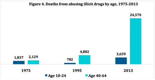 Figure 4. Deaths from abusing illicit drugs by age