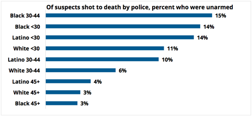 Of suspects shot to death by police, percent who were unarmed
