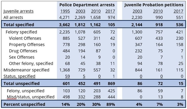 San Francisco juvenile arrests by offense and reporting agency, assorted years 1995-2017