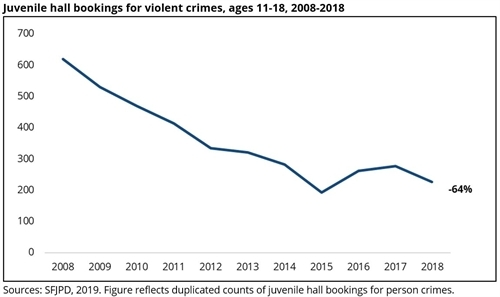 Juvenile hall bookings for violent crimes, ages 11-18, 2008-2018
